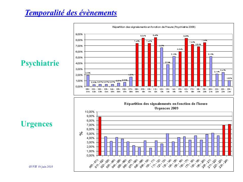ONVH 04 juin 2010 Psychiatrie Urgences Temporalité des évènements