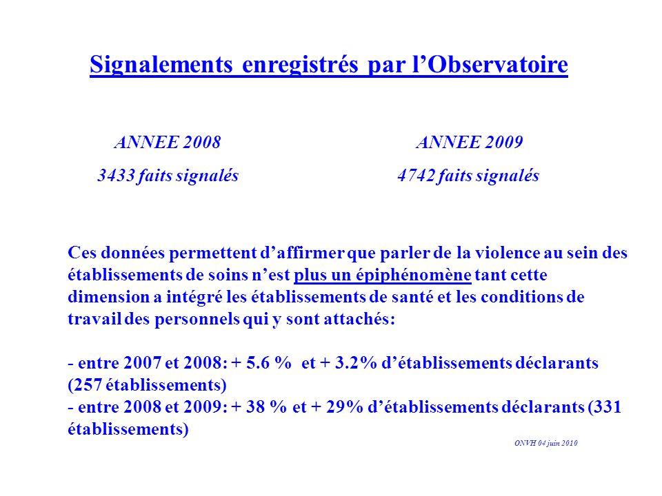 Les suites données aux faits de violence 4 % de plaintes déposées pour lensemble des faits signalés Taux de plainte général de 23 %, tout fait survenu au sein des SAU ONVH 04 juin 2010 Psychiatrie Urgences