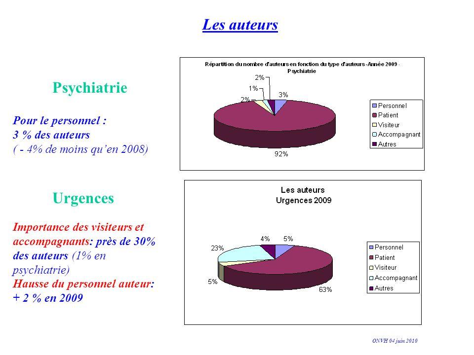 Les auteurs Pour le personnel : 3 % des auteurs ( - 4% de moins quen 2008) Importance des visiteurs et accompagnants: près de 30% des auteurs (1% en p