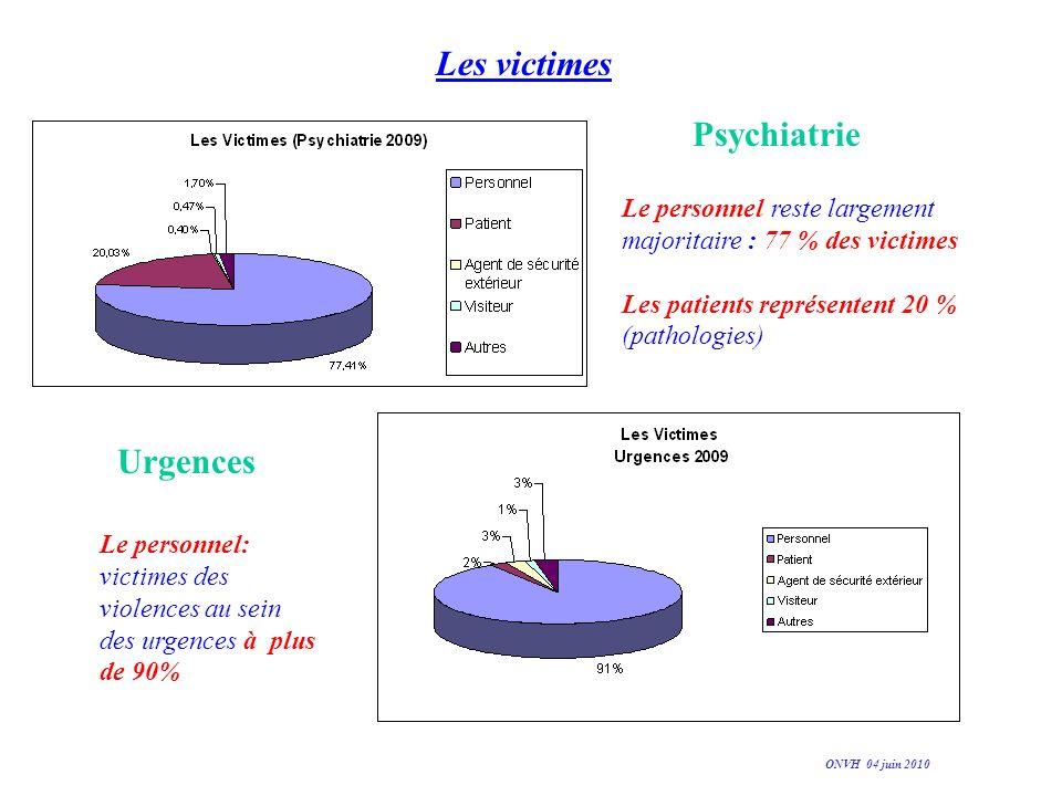 Les victimes Le personnel reste largement majoritaire : 77 % des victimes Les patients représentent 20 % (pathologies) Le personnel: victimes des viol