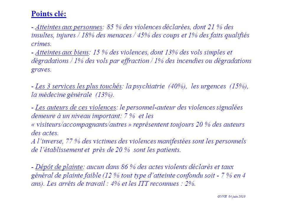 Points clé: - Atteintes aux personnes: 85 % des violences déclarées, dont 21 % des insultes, injures / 18% des menaces / 45% des coups et 1% des faits