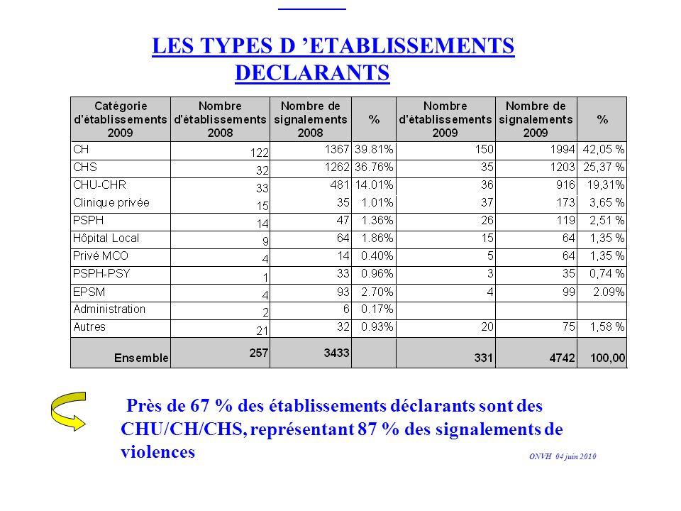 CONSEQUENCES DES VIOLENCES 3 niveaux détudes différents : - les suites engagées sur le plan pénal (dépôt de plainte ?), - les arrêts de travail générés, - les incapacités temporaires de travail (ITT).
