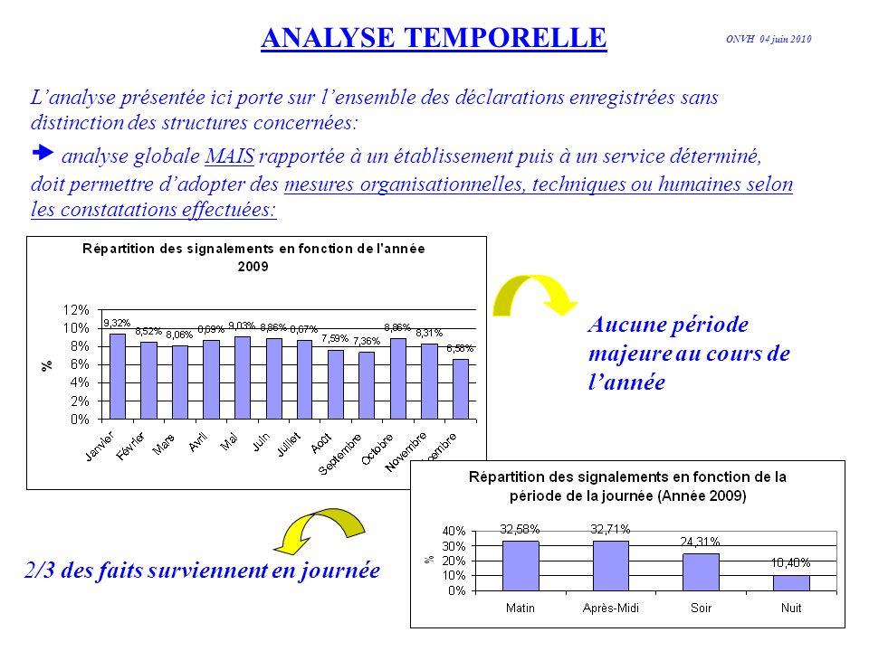 ANALYSE TEMPORELLE Lanalyse présentée ici porte sur lensemble des déclarations enregistrées sans distinction des structures concernées: analyse global