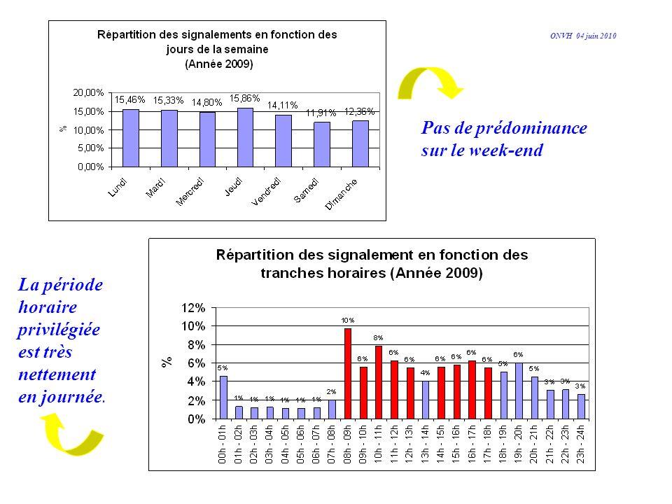 Pas de prédominance sur le week-end La période horaire privilégiée est très nettement en journée. ONVH 04 juin 2010