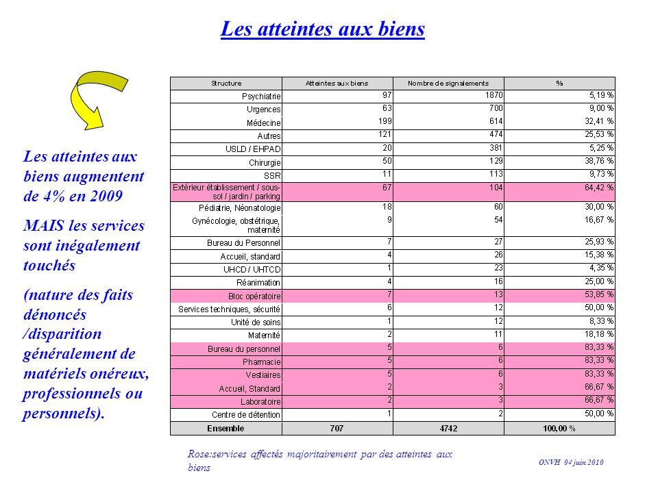 Analyse affinée - les vols sans effraction (niveau 1) constituent 55% de toutes les atteintes aux biens déclarées - les atteintes du plus haut niveau (3) ont diminué au cours de 2009: 8 % contre 14% en 2008 (mais 5.4 % en 2007 pour rappel) (incendie et destruction des biens) ONVH 04 juin 2010