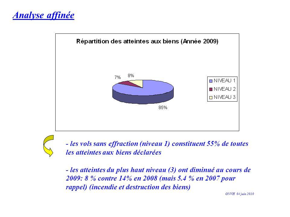 Les atteintes aux personnes Seule la gynécologie enregistre une hausse importante: +20% en 2009 ONVH 04 juin 2010 Jaune:services affectés majoritairement par des atteintes aux personnes