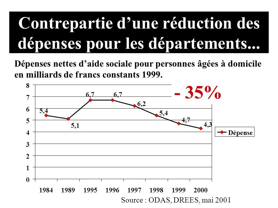 Contrepartie dune réduction des dépenses pour les départements... 5,4 5,1 6,7 6,2 5,4 4,7 4,3 0 1 2 3 4 5 6 7 8 19841989199519961997199819992000 Dépen