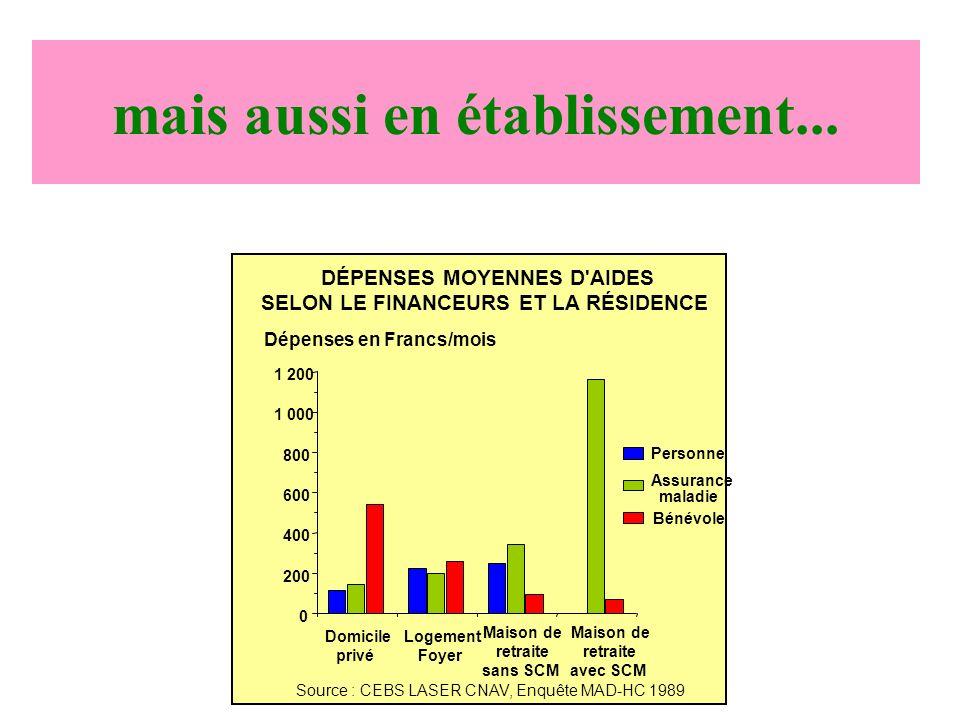 Domicile privé Logement Foyer Maison de retraite sans SCM 0 200 400 600 800 1 000 1 200 Maison de retraite avec SCM Source : CEBS LASER CNAV, Enquête