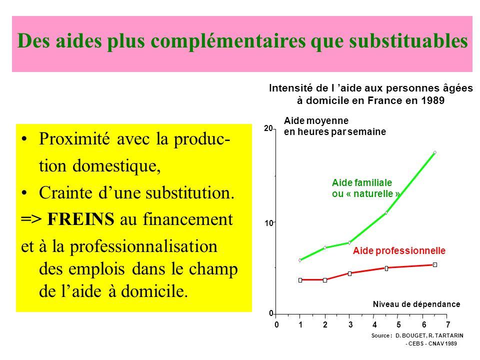 Proximité avec la produc- tion domestique, Crainte dune substitution. => FREINS au financement et à la professionnalisation des emplois dans le champ