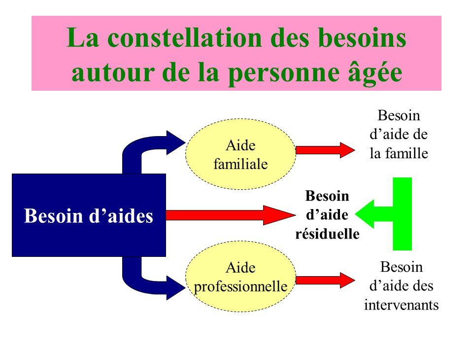 La constellation des besoins autour de la personne âgée Besoin daides Aide familiale Aide professionnelle Besoin daide de la famille Besoin daide des intervenants Besoin daide résiduelle