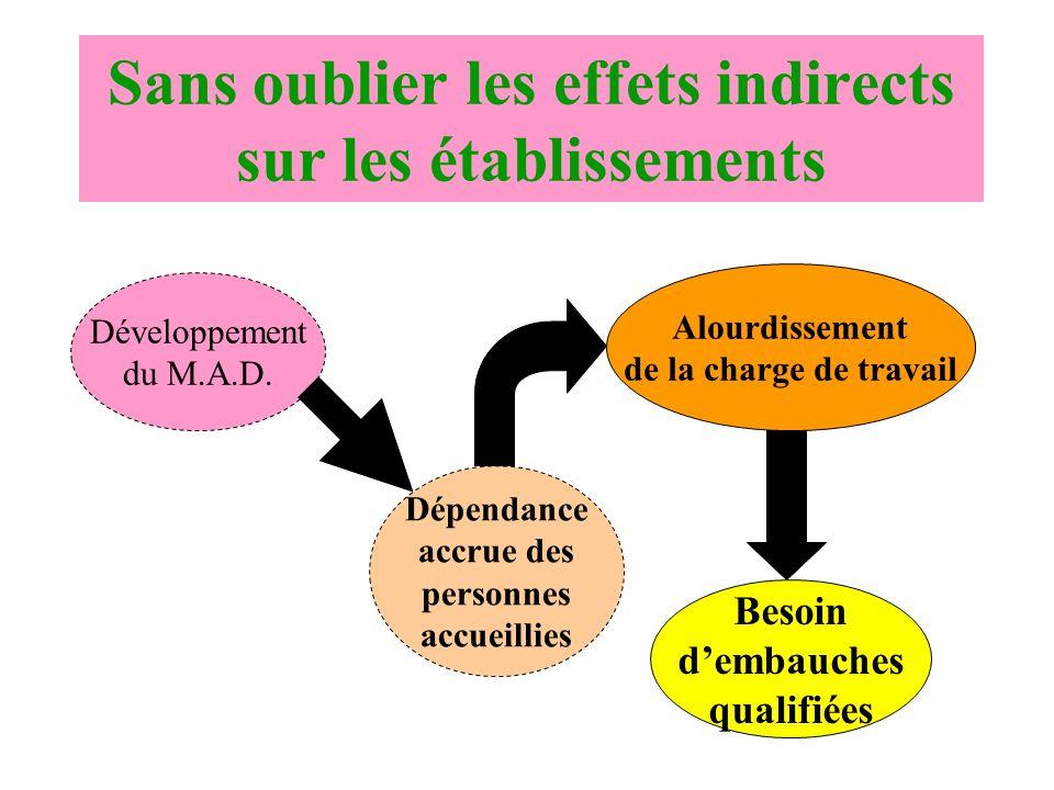 Sans oublier les effets indirects sur les établissements Développement du M.A.D. Dépendance accrue des personnes accueillies Alourdissement de la char