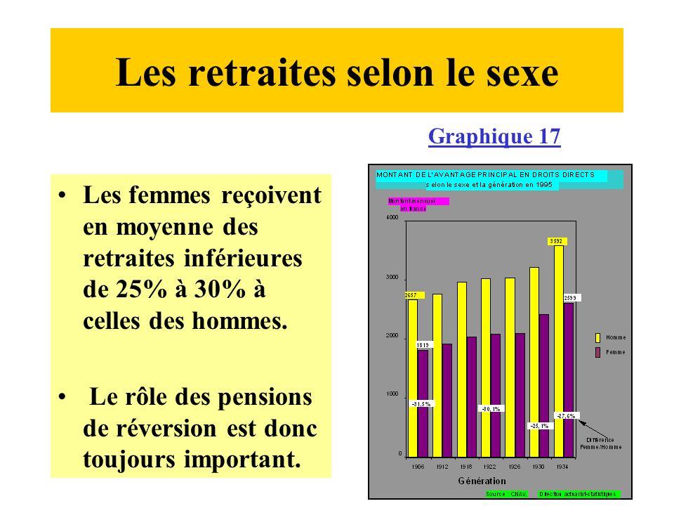 Les retraites selon le sexe Les femmes reçoivent en moyenne des retraites inférieures de 25% à 30% à celles des hommes.