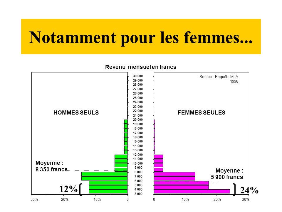 Le taux de pauvreté des femmes seules retraitées en Europe 50 38 36 35 29 27 25 24 23 22 15 9 8 0 5 10 15 20 25 30 35 40 45 50 P UK IRL EL A B DK UE-13 I France D L NL E Source : Eurostat, Panel communautaire des ménages vague 3, DREES.