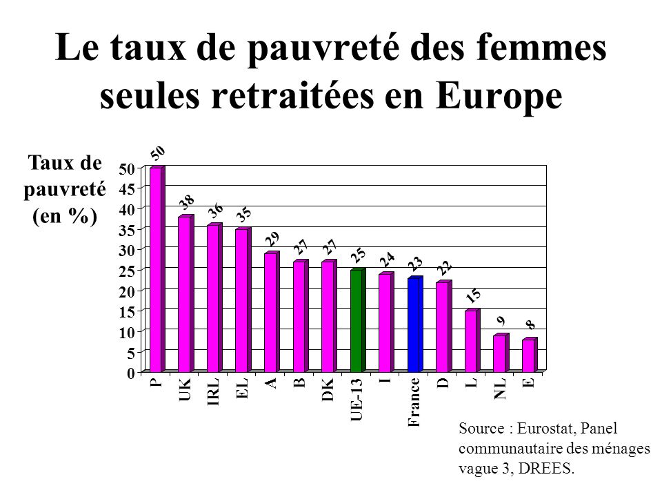 Le taux de pauvreté des femmes seules retraitées en Europe P UK IRL EL A B DK UE-13 I France D L NL E Source : Eurostat, Panel communautaire des ménages vague 3, DREES.