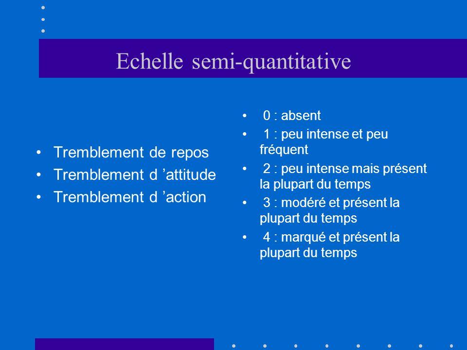 Echelle semi-quantitative 0 : absent 1 : peu intense et peu fréquent 2 : peu intense mais présent la plupart du temps 3 : modéré et présent la plupart
