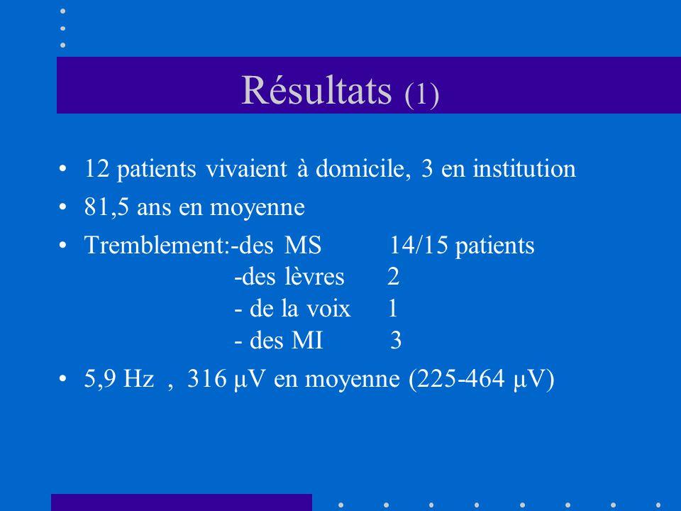 Résultats (1) 12 patients vivaient à domicile, 3 en institution 81,5 ans en moyenne Tremblement:-des MS 14/15 patients -des lèvres 2 - de la voix 1 -