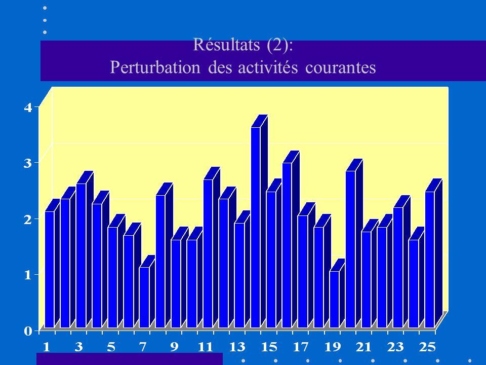 Résultats (2): Perturbation des activités courantes