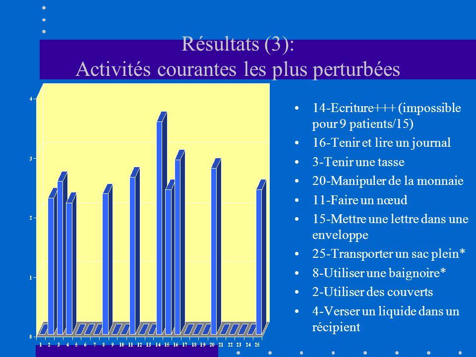 Résultats (3): Activités courantes les plus perturbées 14-Ecriture+++ (impossible pour 9 patients/15) 16-Tenir et lire un journal 3-Tenir une tasse 20