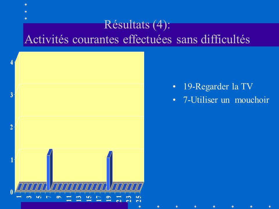 Résultats (4): Activités courantes effectuées sans difficultés 19-Regarder la TV 7-Utiliser un mouchoir