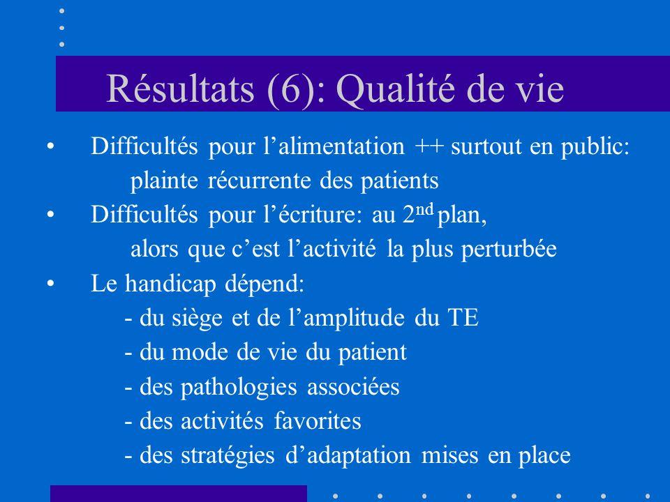 Résultats (6): Qualité de vie Difficultés pour lalimentation ++ surtout en public: plainte récurrente des patients Difficultés pour lécriture: au 2 nd