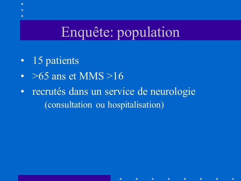 Enquête: population 15 patients >65 ans et MMS >16 recrutés dans un service de neurologie (consultation ou hospitalisation)