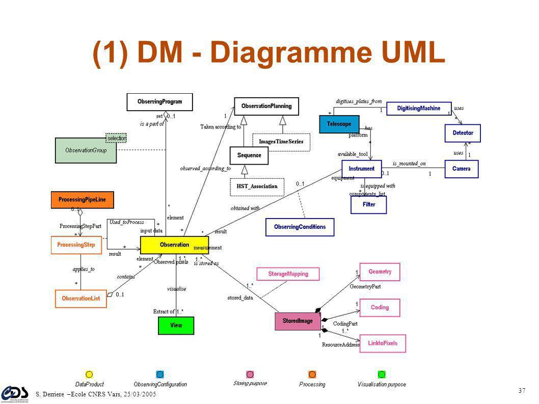 S. Derriere –Ecole CNRS Vars, 25/03/2005 36 (1) DM - objectifs Description abstraite de concepts et de leurs relations: – fixer les noms et le sens de