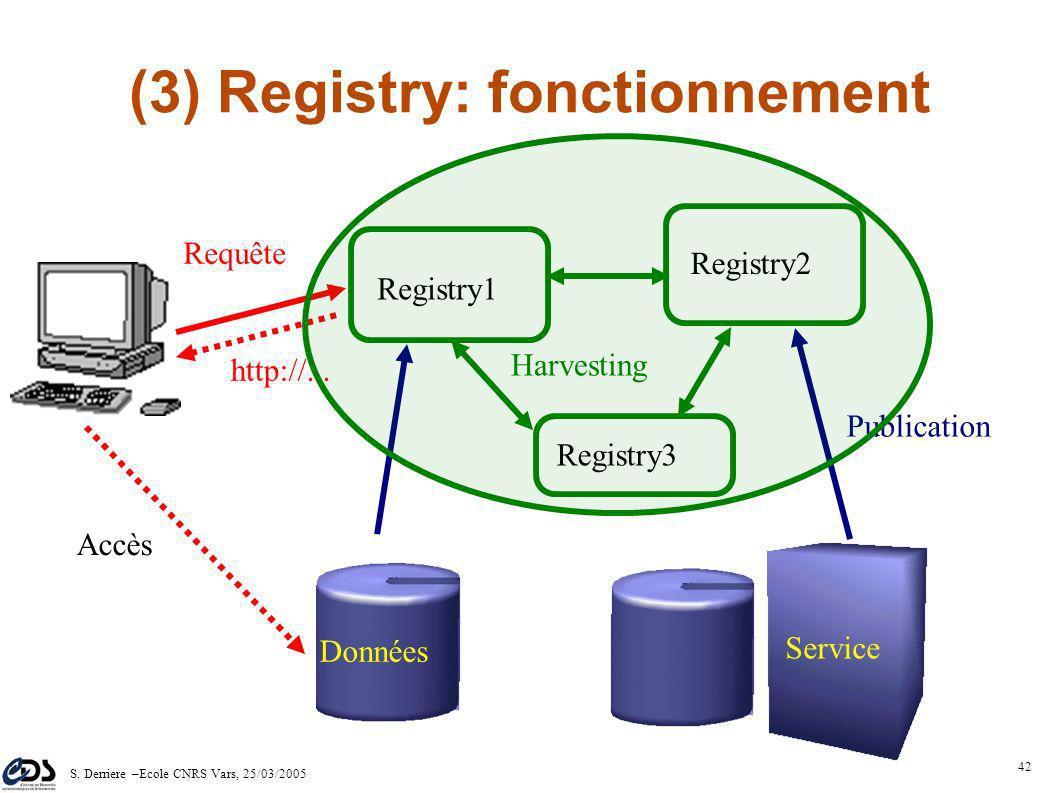 S. Derriere –Ecole CNRS Vars, 25/03/2005 41 (3) Registry: principe Description des Resources VO (données & services) par des métadonnées – schéma XML