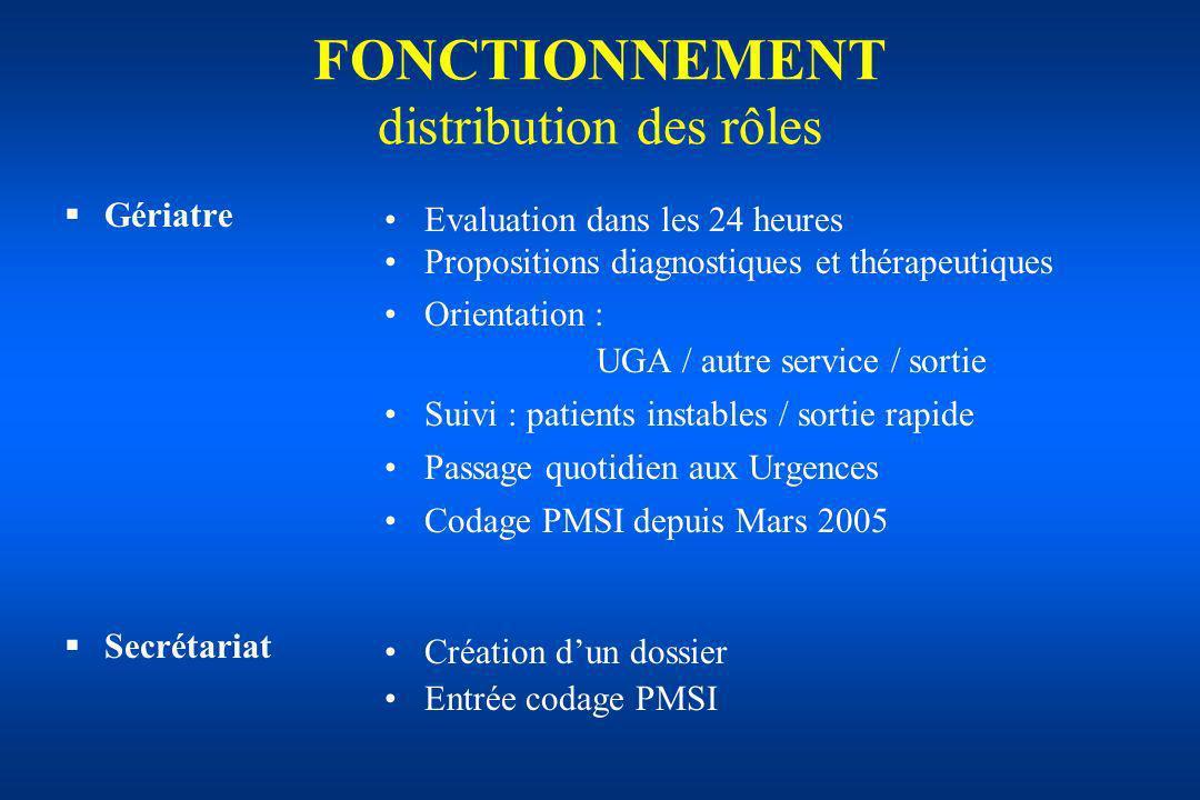 FONCTIONNEMENT distribution des rôles Gériatre Secrétariat Evaluation dans les 24 heures Propositions diagnostiques et thérapeutiques Orientation : UG