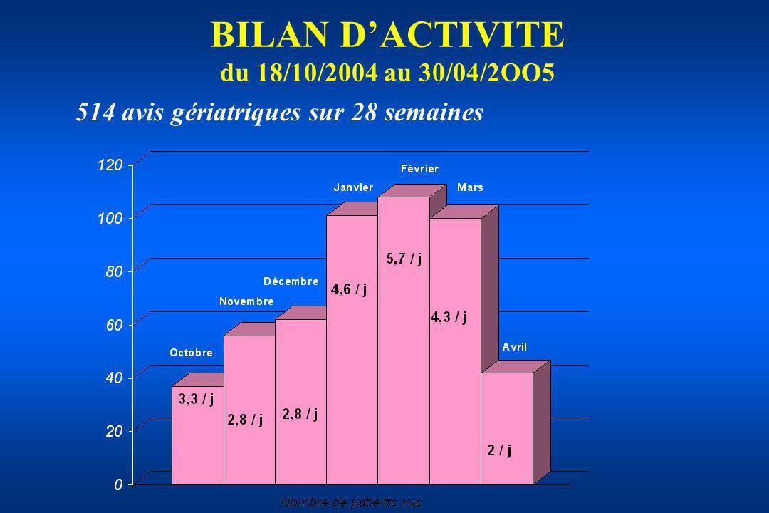 BILAN DACTIVITE du 18/10/2004 au 30/04/2OO5 514 avis gériatriques sur 28 semaines