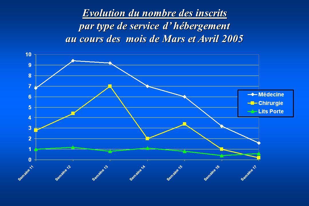 Evolution du nombre des inscrits par type de service d hébergement au cours des mois de Mars et Avril 2005