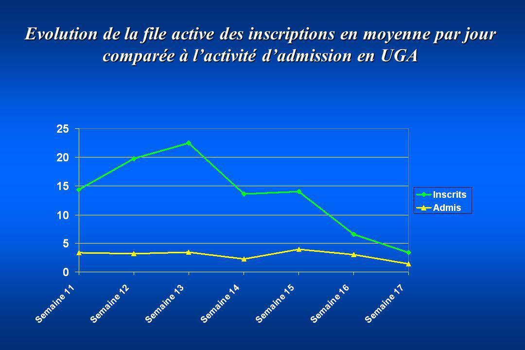 Evolution de la file active des inscriptions en moyenne par jour comparée à lactivité dadmission en UGA