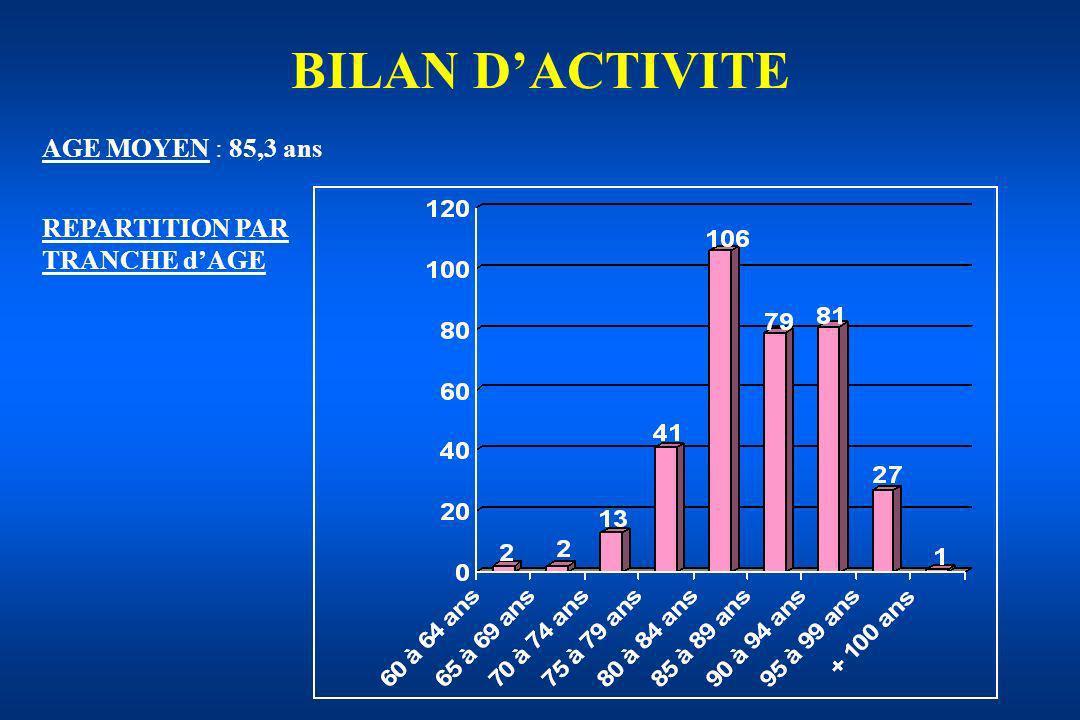 BILAN DACTIVITE AGE MOYEN : 85,3 ans REPARTITION PAR TRANCHE dAGE