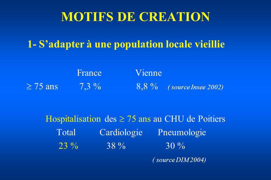 MOTIFS DE CREATION France Vienne 75 ans 7,3 % 8,8 % ( source Insee 2002) Hospitalisation des 75 ans au CHU de Poitiers Total Cardiologie Pneumologie 2