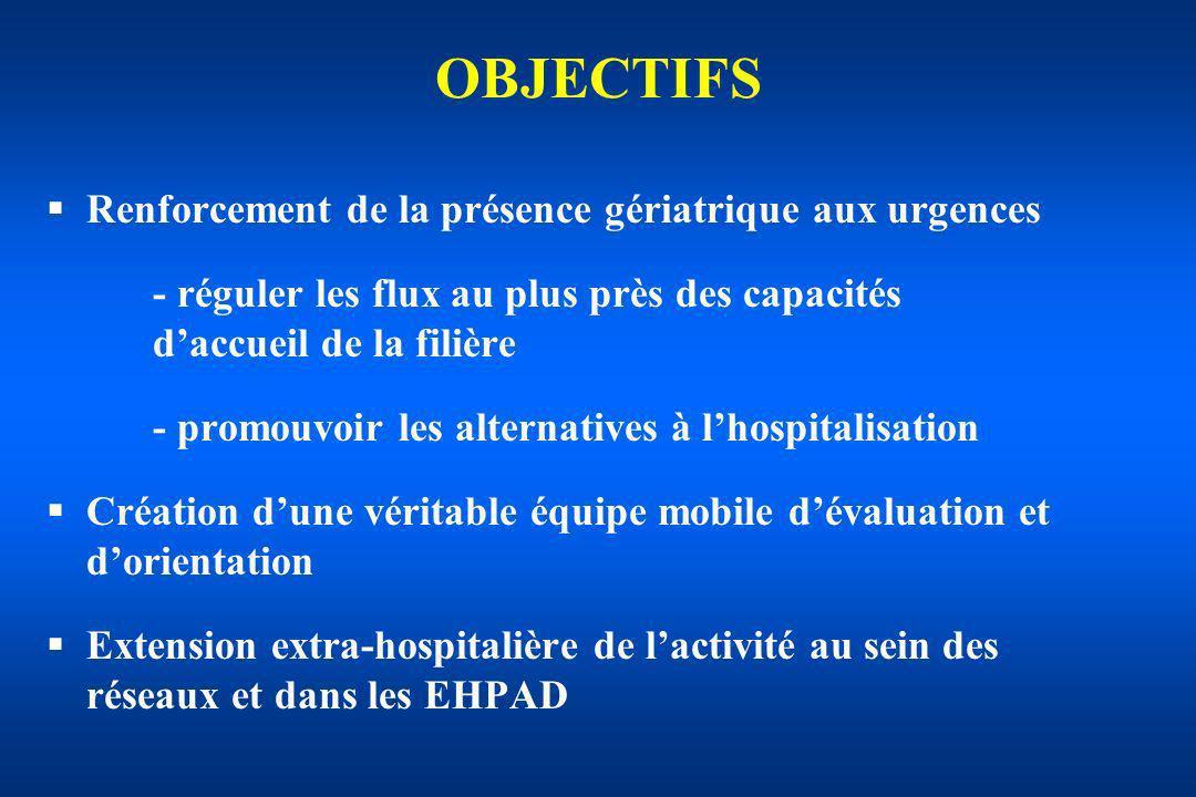 OBJECTIFS Renforcement de la présence gériatrique aux urgences - réguler les flux au plus près des capacités daccueil de la filière - promouvoir les a