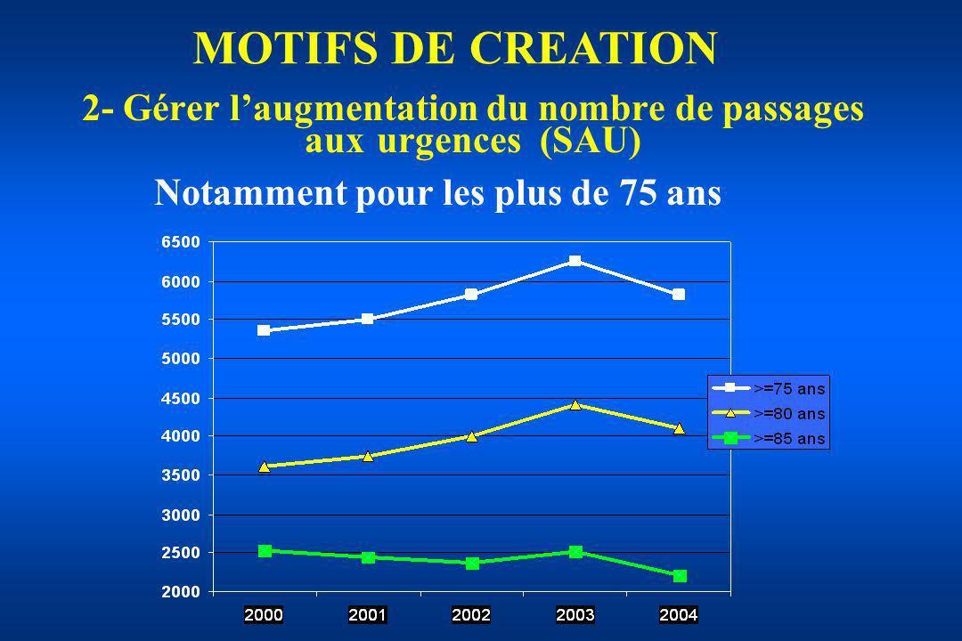 2- Gérer laugmentation du nombre de passages aux urgences (SAU) MOTIFS DE CREATION Notamment pour les plus de 75 ans