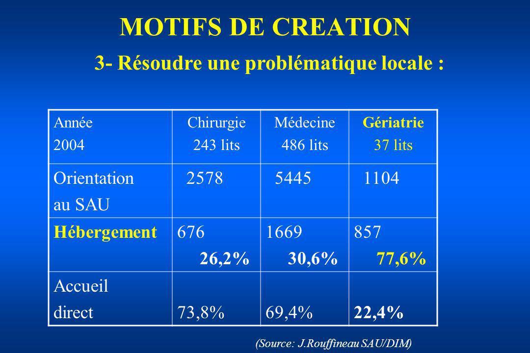 MOTIFS DE CREATION 3- Résoudre une problématique locale : Année 2004 Chirurgie 243 lits Médecine 486 lits Gériatrie 37 lits Orientation au SAU 2578 54