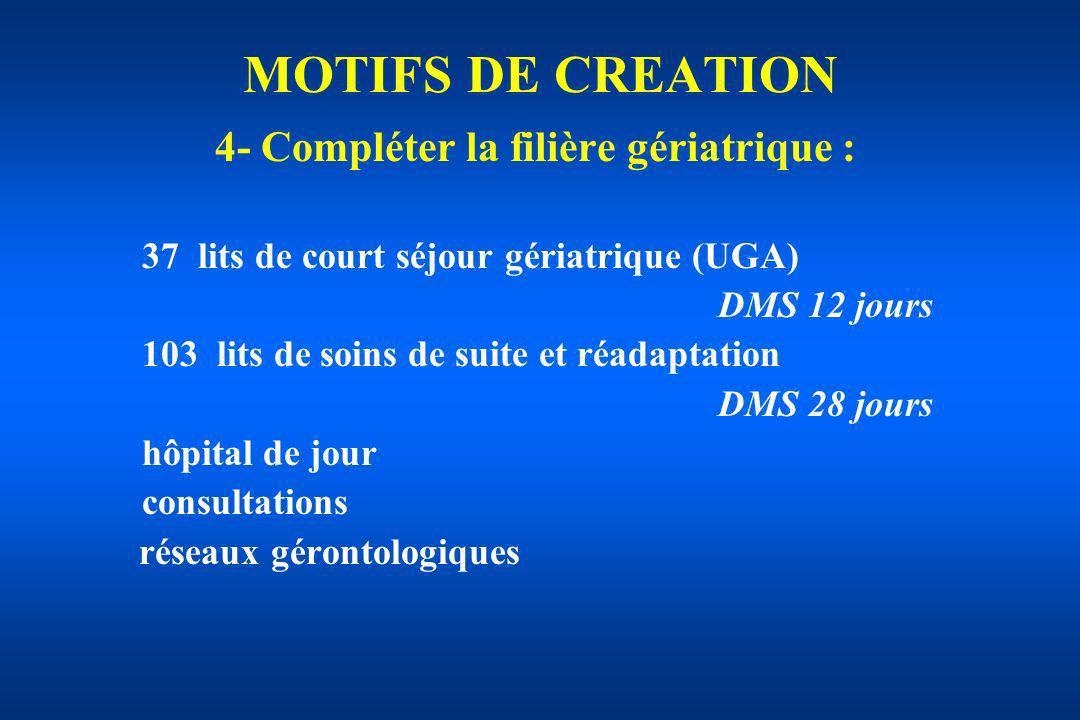 MOTIFS DE CREATION 4- Compléter la filière gériatrique : 37 lits de court séjour gériatrique (UGA) DMS 12 jours 103 lits de soins de suite et réadapta