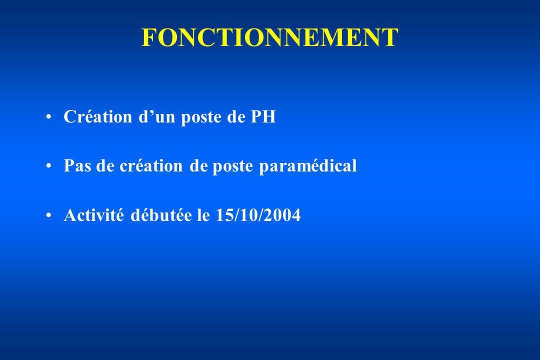 FONCTIONNEMENT Création dun poste de PH Pas de création de poste paramédical Activité débutée le 15/10/2004
