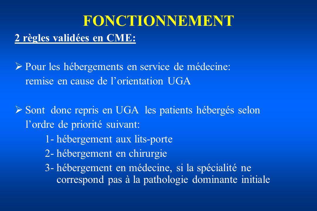 2 règles validées en CME: Pour les hébergements en service de médecine: remise en cause de lorientation UGA Sont donc repris en UGA les patients héber