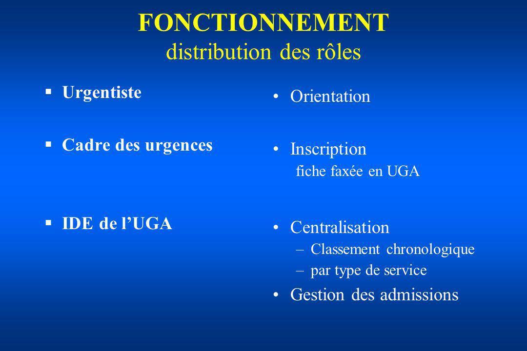 FONCTIONNEMENT distribution des rôles Urgentiste Cadre des urgences IDE de lUGA Orientation Inscription fiche faxée en UGA Centralisation –Classement