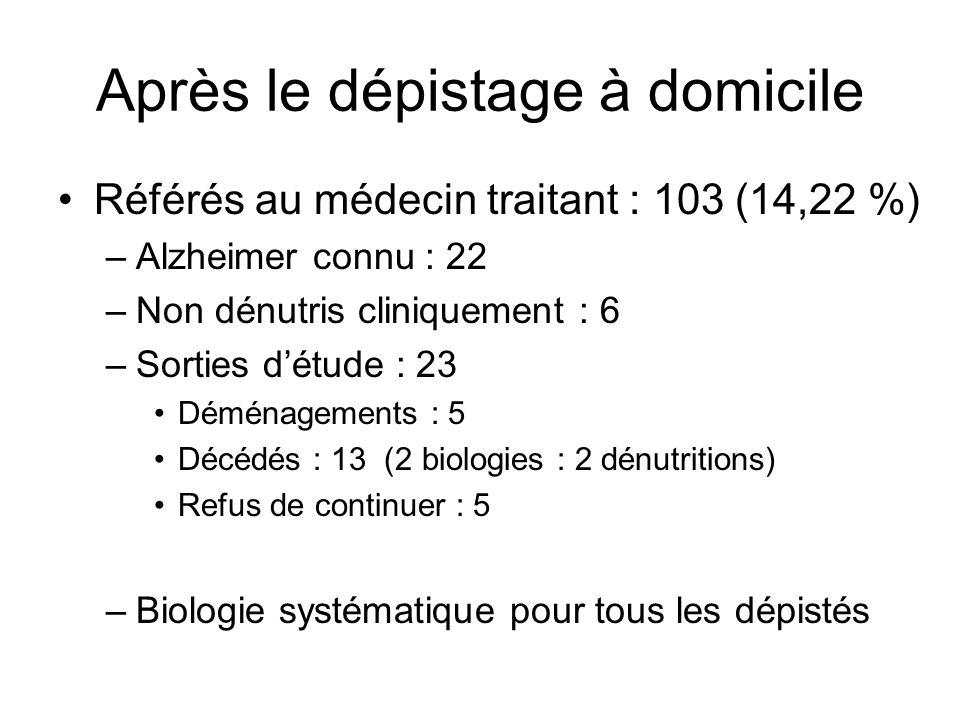 Après le dépistage à domicile Référés au médecin traitant : 103 (14,22 %) –Alzheimer connu : 22 –Non dénutris cliniquement : 6 –Sorties détude : 23 Dé