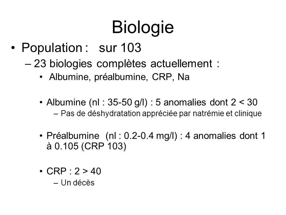 Biologie Population : sur 103 –23 biologies complètes actuellement : Albumine, préalbumine, CRP, Na Albumine (nl : 35-50 g/l) : 5 anomalies dont 2 < 3
