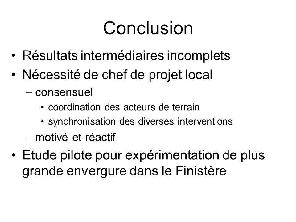 Conclusion Résultats intermédiaires incomplets Nécessité de chef de projet local –consensuel coordination des acteurs de terrain synchronisation des d