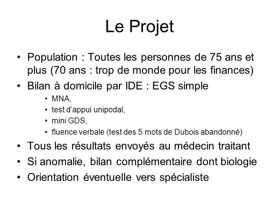 Le Projet Population : Toutes les personnes de 75 ans et plus (70 ans : trop de monde pour les finances) Bilan à domicile par IDE : EGS simple MNA, te