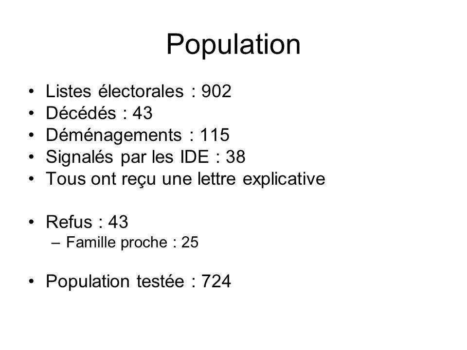 Population Listes électorales : 902 Décédés : 43 Déménagements : 115 Signalés par les IDE : 38 Tous ont reçu une lettre explicative Refus : 43 –Famill