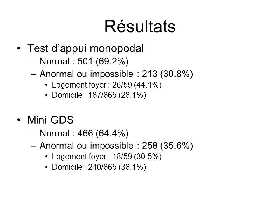 Résultats Test dappui monopodal –Normal : 501 (69.2%) –Anormal ou impossible : 213 (30.8%) Logement foyer : 26/59 (44.1%) Domicile : 187/665 (28.1%) M