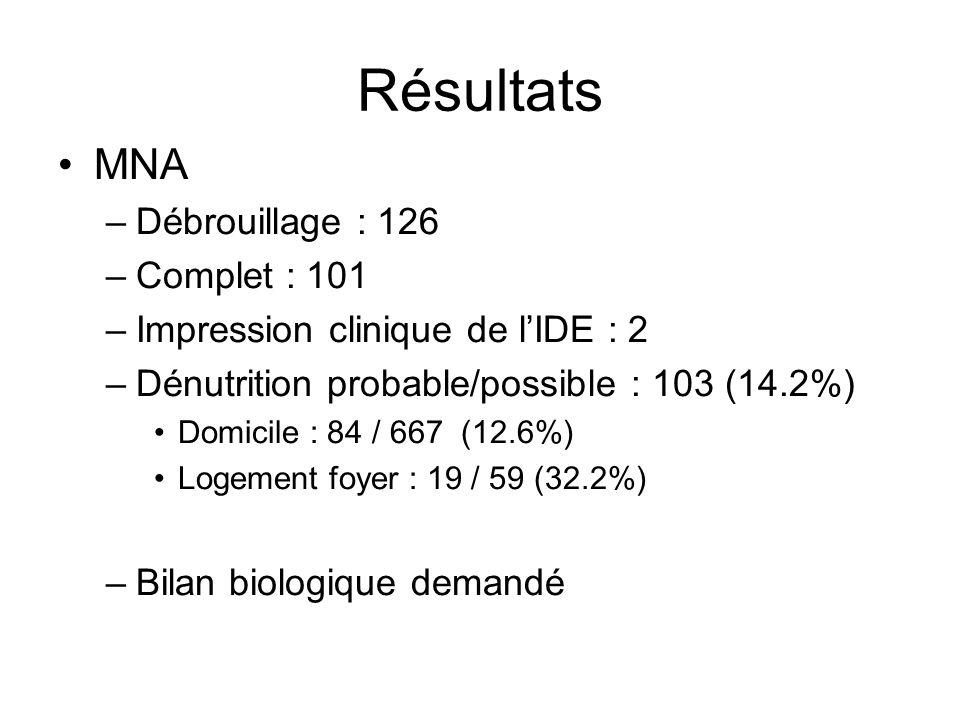 Résultats MNA –Débrouillage : 126 –Complet : 101 –Impression clinique de lIDE : 2 –Dénutrition probable/possible : 103 (14.2%) Domicile : 84 / 667 (12