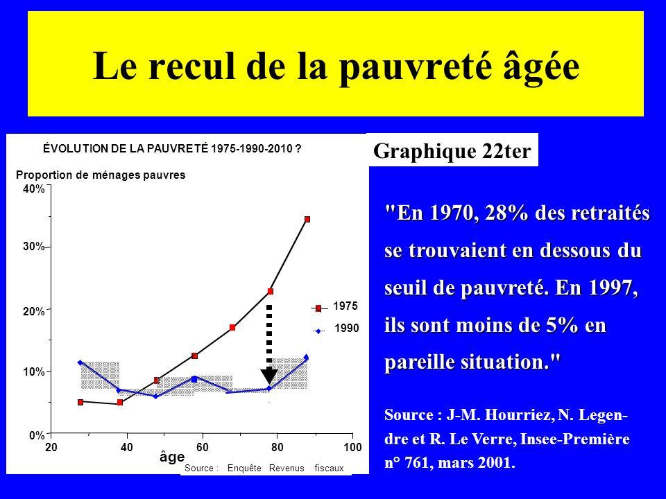 20406080100 0% 10% 20% 30% 40% âge Proportion de ménages pauvres Source :EnquêteRevenusfiscaux ÉVOLUTION DE LA PAUVRETÉ 1975-1990-2010 ? Graphique 22t