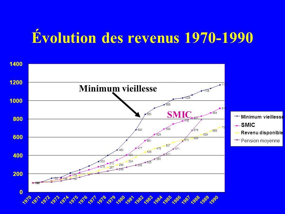 Évolution des revenus 1970-1990 0 200 400 600 800 1000 1200 1400 197019711972197319741975197619771978197919801981198219831984198519861987198819891990