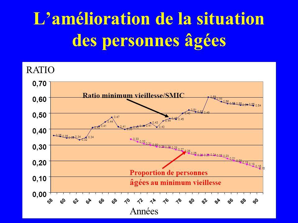 0,00 0,10 0,20 0,30 0,40 0,50 0,60 0,70 58606264666870727476788082848688 RATIO Années 90 Lamélioration de la situation des personnes âgées 0,35 0,33 0
